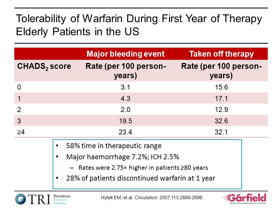 Tolerability of Warfarin During First Year of Therapy Elderly Patients in the US 58% time in therapeutic range Major haemorrhage 7.2%; ICH 2.5% – Rates were 2.75× higher in patients ≥80 years 28% of patients discontinued warfarin at 1 year Major bleeding eventTaken off therapy CHADS 2 scoreRate (per 100 person- years) 03.115.6 14.317.1 22.012.9 319.532.6 ≥423.432.1 Hylek EM, et al.