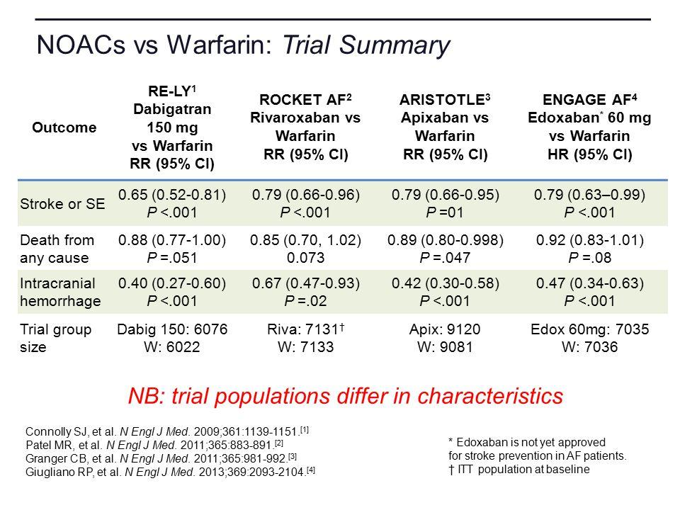 NOACs vs Warfarin: Trial Summary Outcome RE-LY 1 Dabigatran 150 mg vs Warfarin RR (95% CI) ROCKET AF 2 Rivaroxaban vs Warfarin RR (95% CI) ARISTOTLE 3