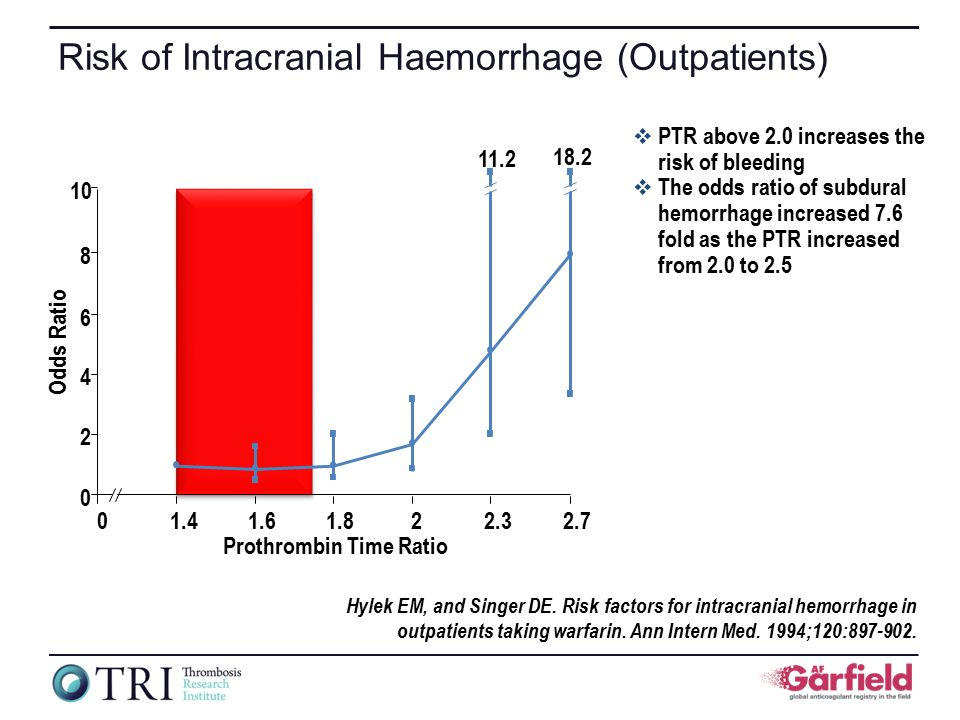 Hylek EM, and Singer DE. Risk factors for intracranial hemorrhage in outpatients taking warfarin.