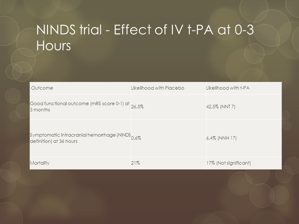 IV t-PA at >3 hours  t-PA given 3-4.5 hours after stroke onset  Increases risk of symptomatic intracranial hemorrhage and risk of fatal intracranial hemorrhage within 7 days (level 1 evidence)  Might increase 90-day mortality (level 2 evidence) while effect on improving functional outcomes is uncertain and inconsistent across trials