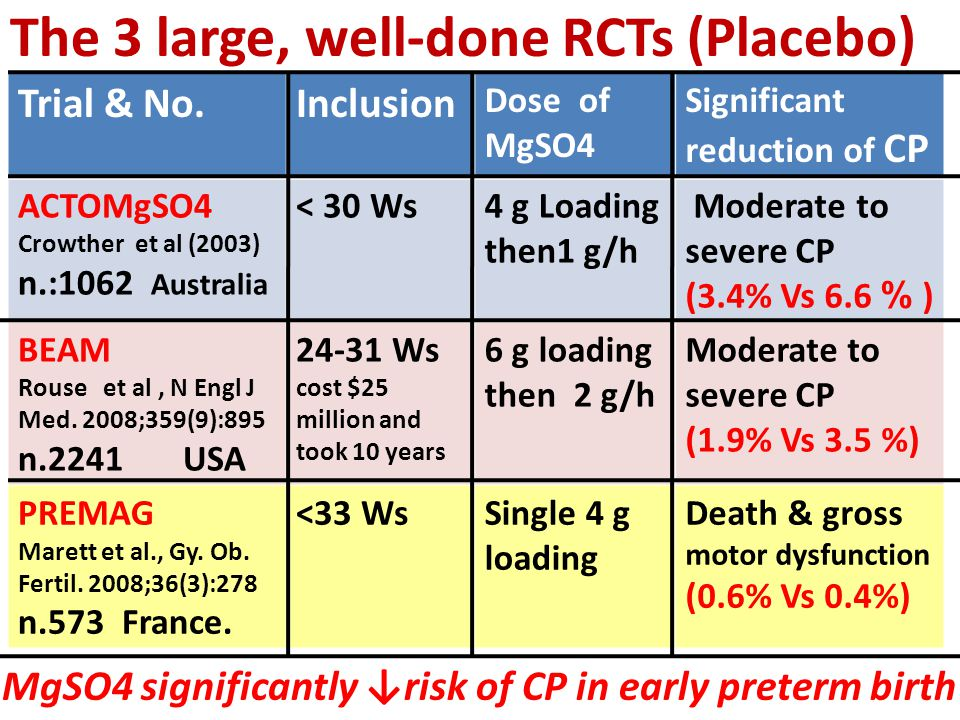 The 3 large, well-done RCTs (Placebo) Significant reduction of CP Dose of MgSO4 InclusionTrial & No. Moderate to severe CP (3.4% Vs 6.6 % ) 4 g Loadin