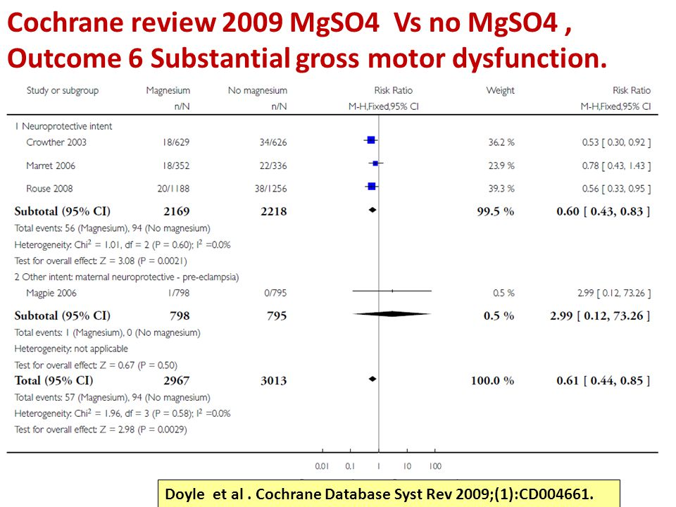 Cochrane review 2009 MgSO4 Vs no MgSO4, Outcome 6 Substantial gross motor dysfunction. Doyle et al. Cochrane Database Syst Rev 2009;(1):CD004661.