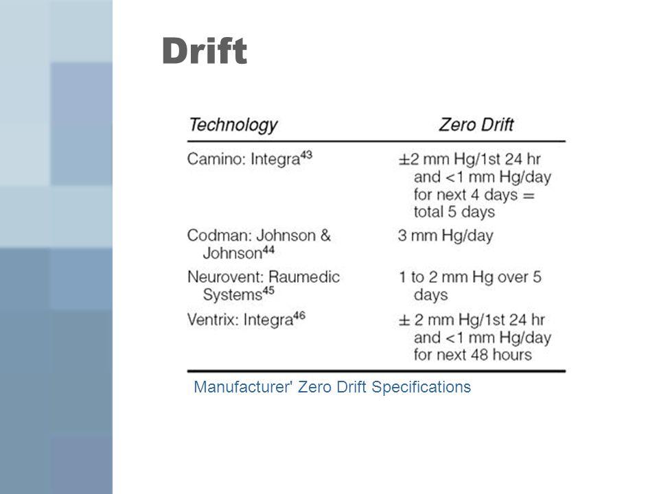 Drift Manufacturer' Zero Drift Specifications