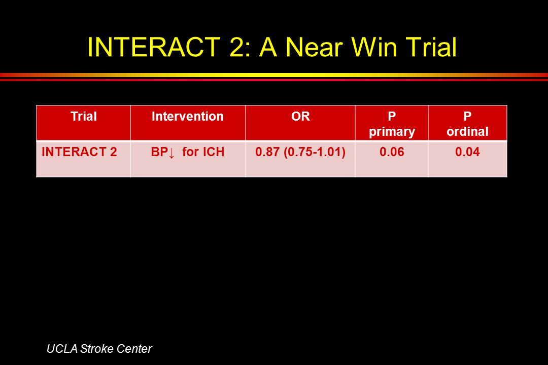 INTERACT 2: A Near Win Trial TrialInterventionORP primary P ordinal INTERACT 2BP↓ for ICH0.87 (0.75-1.01)0.060.04 UCLA Stroke Center