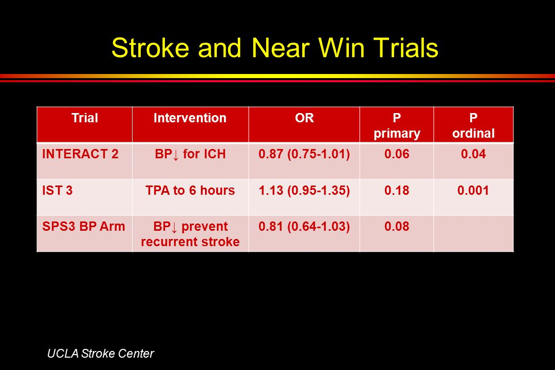 Stroke and Near Win Trials TrialInterventionORP primary P ordinal INTERACT 2BP↓ for ICH0.87 (0.75-1.01)0.060.04 IST 3TPA to 6 hours1.13 (0.95-1.35)0.180.001 SPS3 BP ArmBP↓ prevent recurrent stroke 0.81 (0.64-1.03)0.08 UCLA Stroke Center
