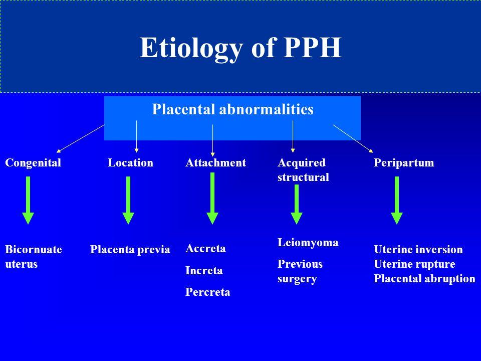 Placental abnormalities Congenital Bicornuate uterus Location Placenta previa Attachment Accreta Increta Percreta Acquired structural Leiomyoma Previo