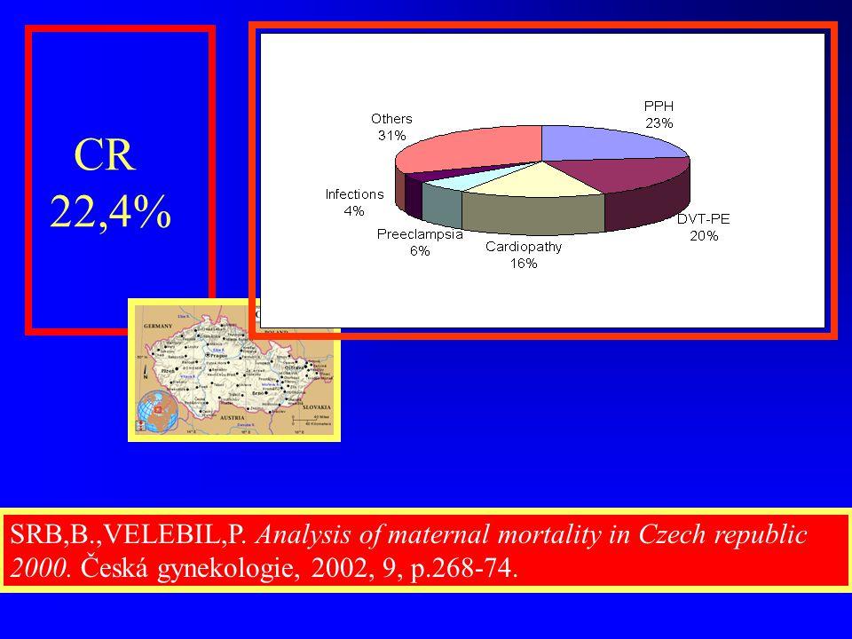 CR 22,4% SRB,B.,VELEBIL,P. Analysis of maternal mortality in Czech republic 2000. Česká gynekologie, 2002, 9, p.268-74.