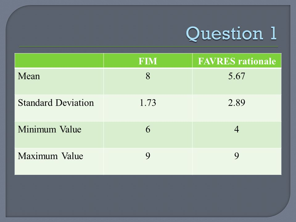 FIMFAVRES rationale Mean85.67 Standard Deviation1.732.89 Minimum Value64 Maximum Value99
