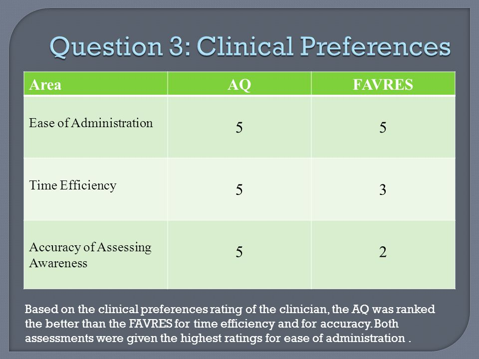AreaAQFAVRES Ease of Administration 55 Time Efficiency 53 Accuracy of Assessing Awareness 52 Based on the clinical preferences rating of the clinician, the AQ was ranked the better than the FAVRES for time efficiency and for accuracy.