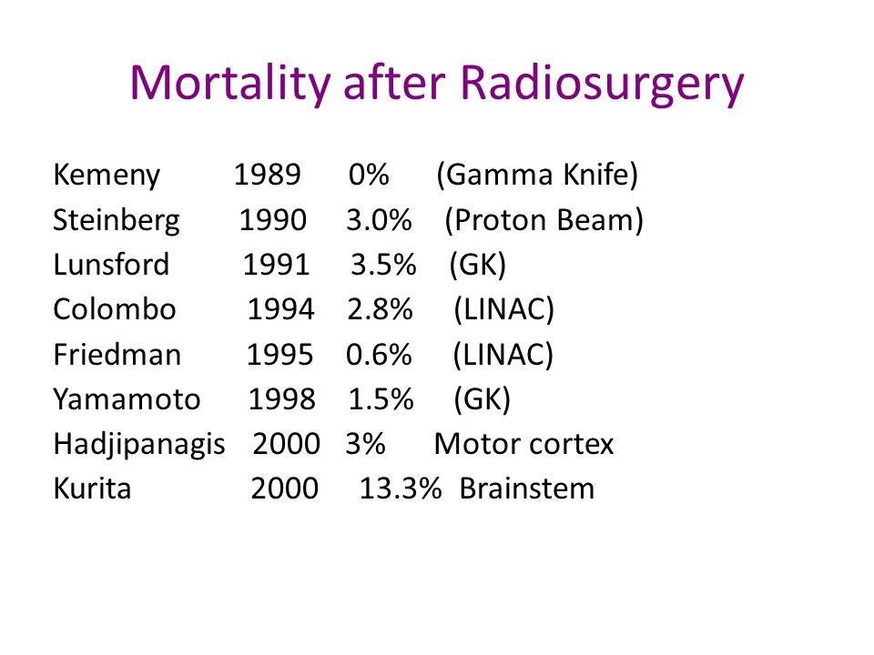 Mortality after Radiosurgery Kemeny 1989 0% (Gamma Knife) Steinberg 1990 3.0% (Proton Beam) Lunsford 1991 3.5% (GK) Colombo 1994 2.8% (LINAC) Friedman 1995 0.6% (LINAC) Yamamoto 1998 1.5% (GK) Hadjipanagis 2000 3% Motor cortex Kurita 2000 13.3% Brainstem
