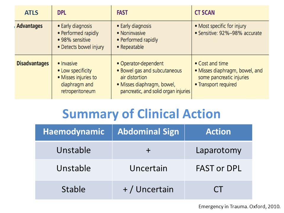 Summary of Clinical Action HaemodynamicAbdominal SignAction Unstable+Laparotomy UnstableUncertainFAST or DPL Stable+ / UncertainCT Emergency in Trauma