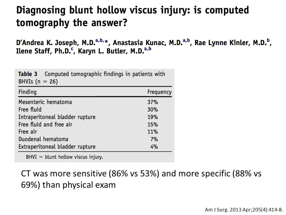CT was more sensitive (86% vs 53%) and more specific (88% vs 69%) than physical exam Am J Surg. 2013 Apr;205(4):414-8.