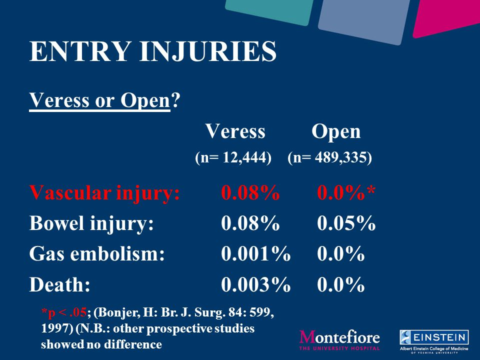 ENTRY INJURIES Veress or Open? Veress Open Vascular injury:0.08%0.0%* Bowel injury:0.08%0.05% Gas embolism:0.001%0.0% Death:0.003%0.0% *p <.05; (Bonje