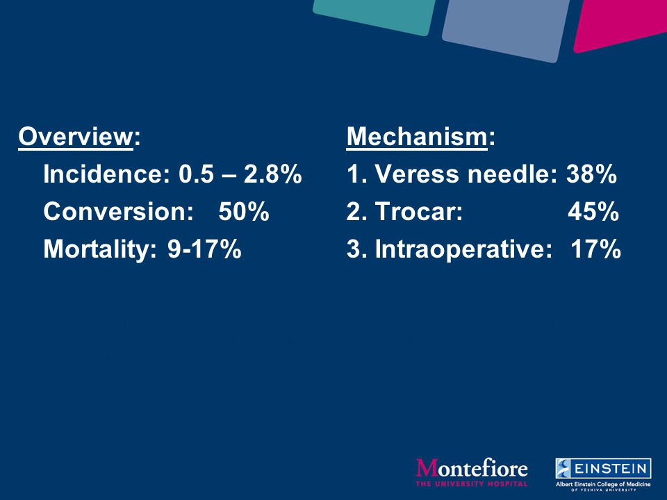 VASCULAR INJURY Overview: Incidence: 0.5 – 2.8% Conversion: 50% Mortality: 9-17% Mechanism: 1. Veress needle: 38% 2. Trocar: 45% 3. Intraoperative: 17
