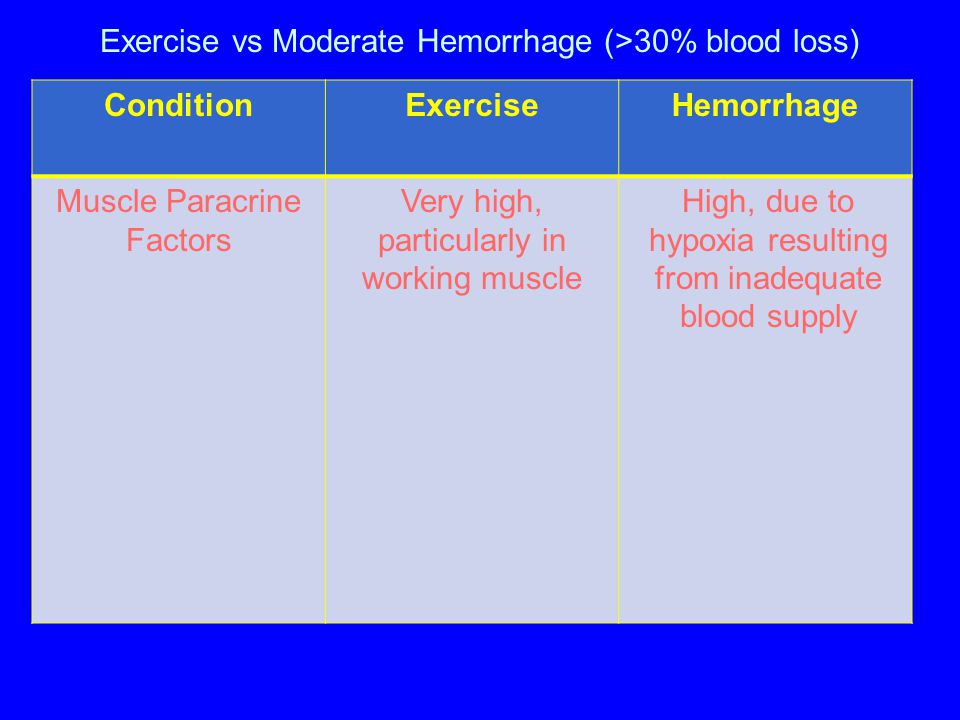 Exercise vs Moderate Hemorrhage (>30% blood loss) ConditionExerciseHemorrhage Muscle Paracrine Factors Very high, particularly in working muscle High,