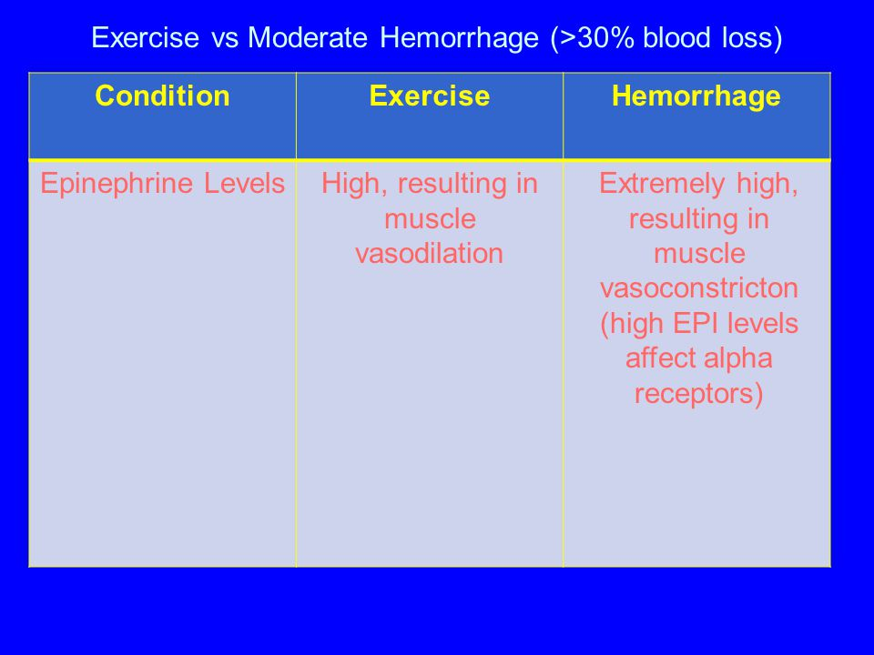 Exercise vs Moderate Hemorrhage (>30% blood loss) ConditionExerciseHemorrhage Epinephrine Levels High, resulting in muscle vasodilation Extremely high