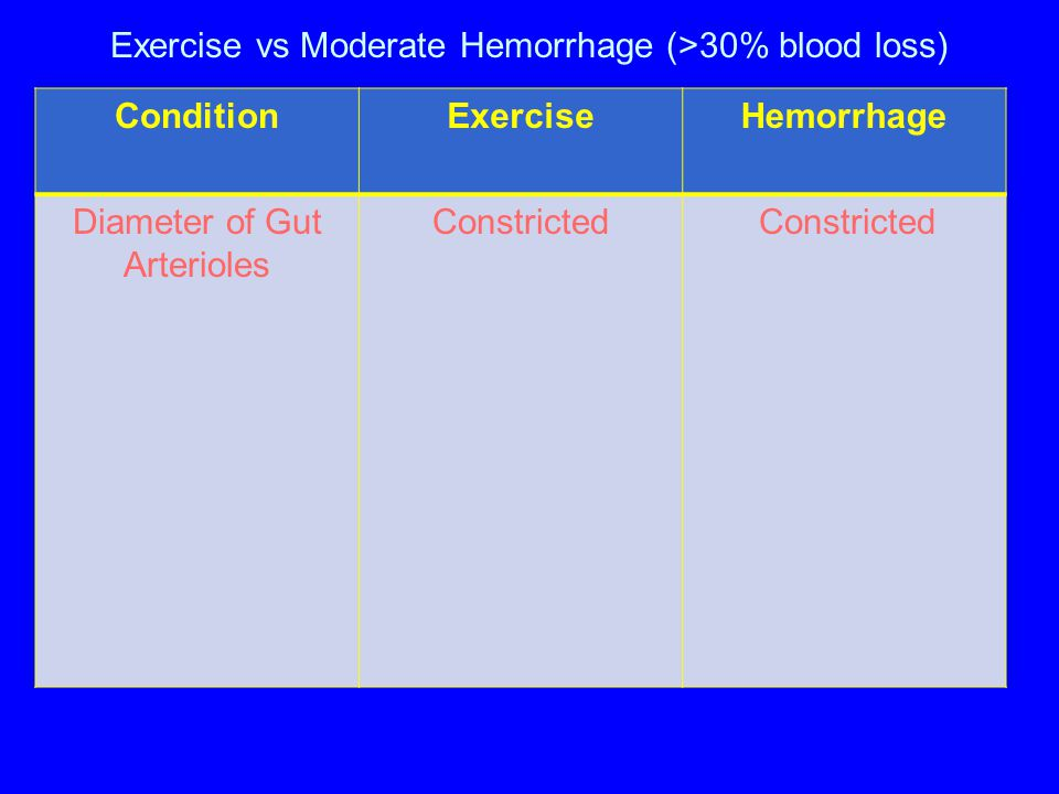 Exercise vs Moderate Hemorrhage (>30% blood loss) ConditionExerciseHemorrhage Diameter of Gut Arterioles Constricted