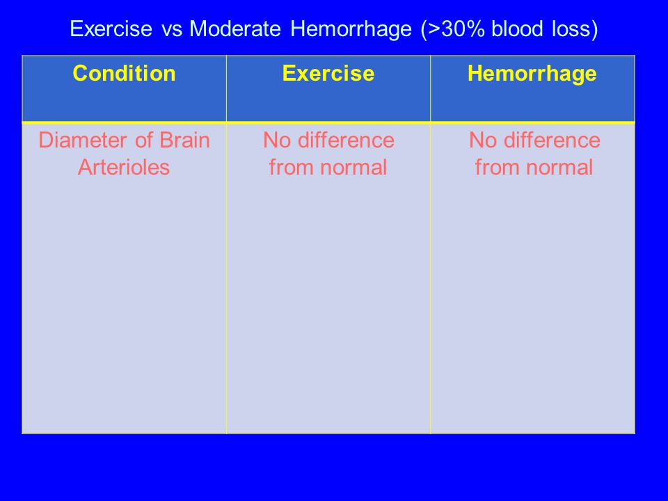 Exercise vs Moderate Hemorrhage (>30% blood loss) ConditionExerciseHemorrhage Diameter of Brain Arterioles No difference from normal