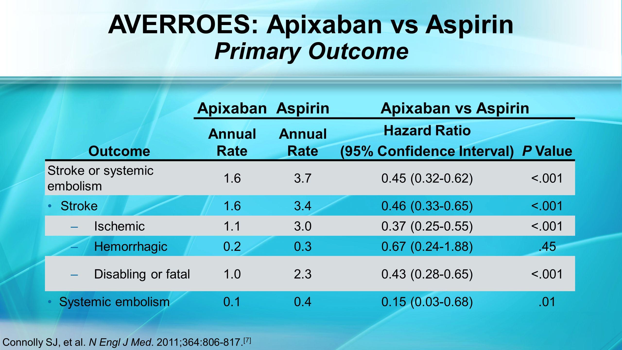 AVERROES: Apixaban vs Aspirin Primary Outcome Connolly SJ, et al.