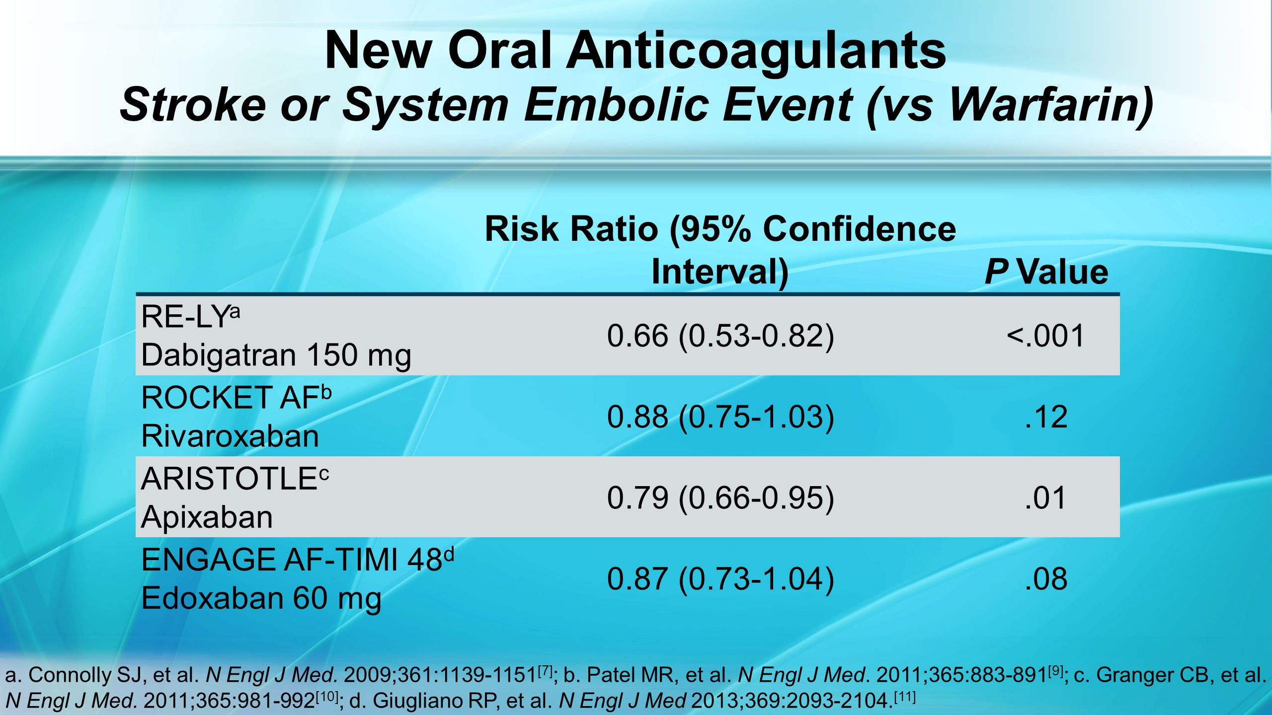 New Oral Anticoagulants Stroke or System Embolic Event (vs Warfarin) a.