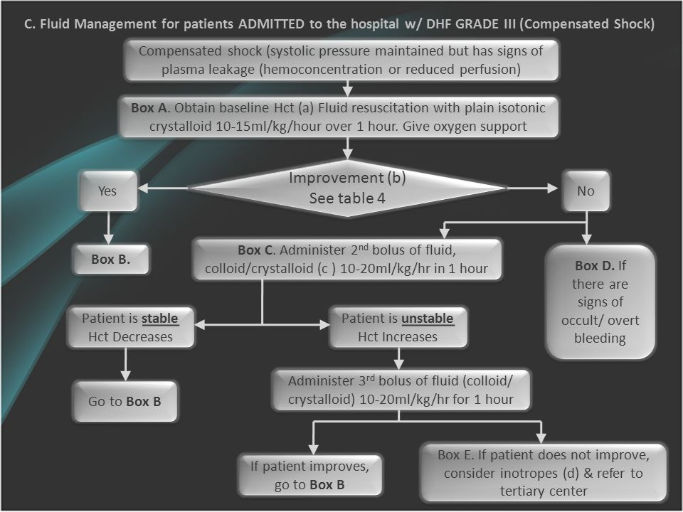 C. Fluid Management for patients ADMITTED to the hospital w/ DHF GRADE III (Compensated Shock) Compensated shock (systolic pressure maintained but has