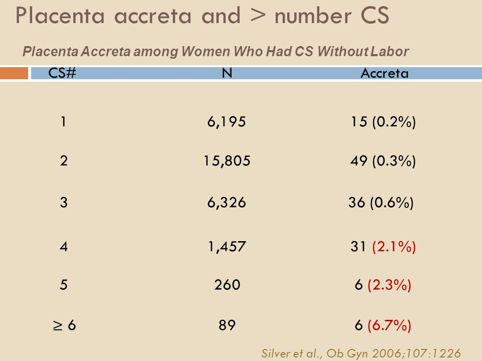 Placenta accreta and > number CS Placenta Accreta among Women Who Had CS Without Labor CS#NAccreta 1 2 3 4 6,195 15,805 6,326 260 15 (0.2%) 49 (0.3%) 36 (0.6%) 6 (2.3%)5 1,45731 (2.1%) ≥ 6896 (6.7%) Silver et al., Ob Gyn 2006;107:1226