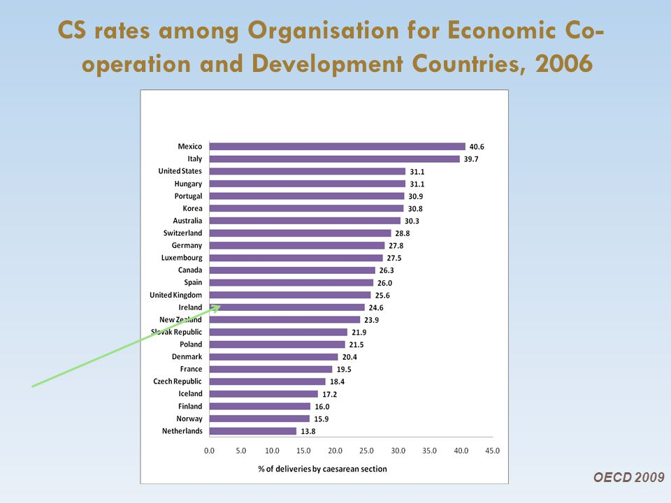 CS rates among Organisation for Economic Co- operation and Development Countries, 2006 OECD 2009