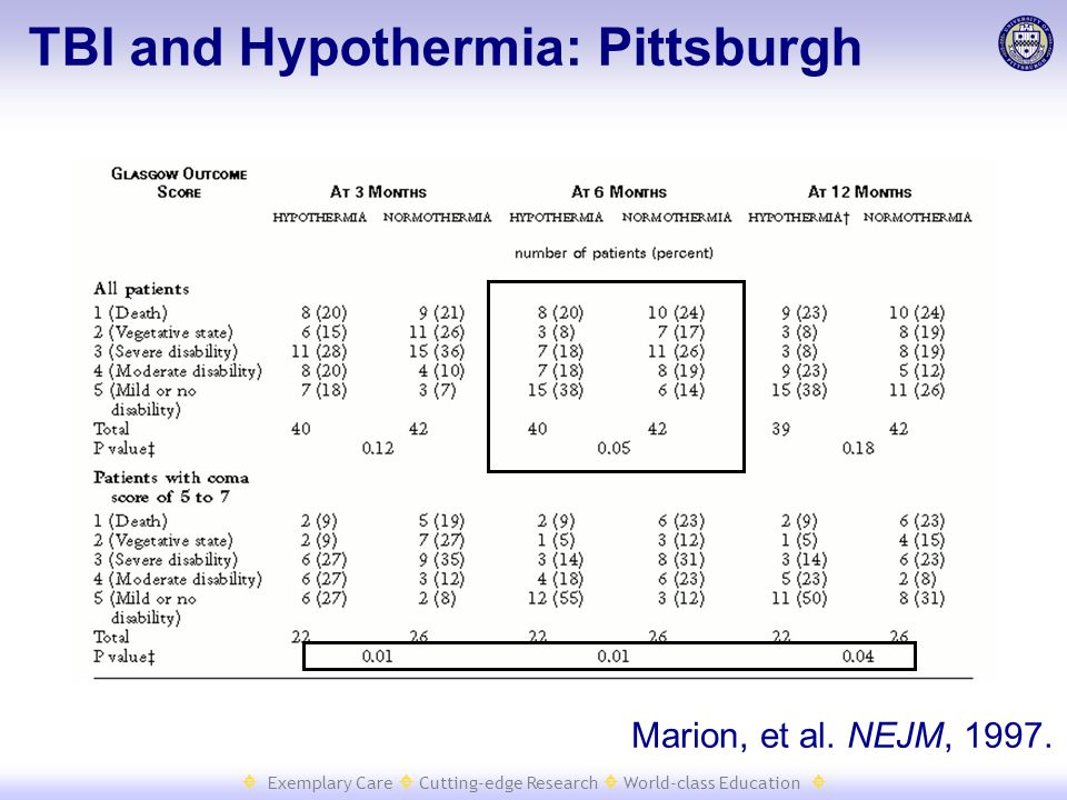  Exemplary Care  Cutting-edge Research  World-class Education  Marion, et al. NEJM, 1997. TBI and Hypothermia: Pittsburgh