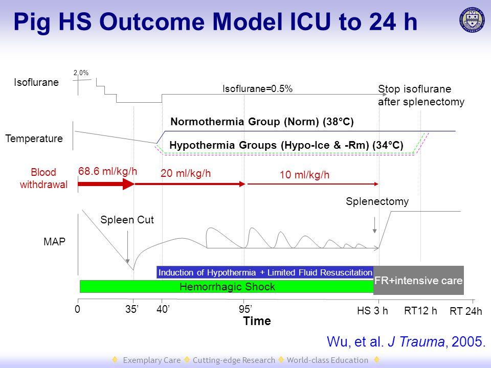  Exemplary Care  Cutting-edge Research  World-class Education  Isoflurane=0.5% 2.0% Time Isoflurane MAP Blood withdrawal 68.6 ml/kg/h 20 ml/kg/h 1