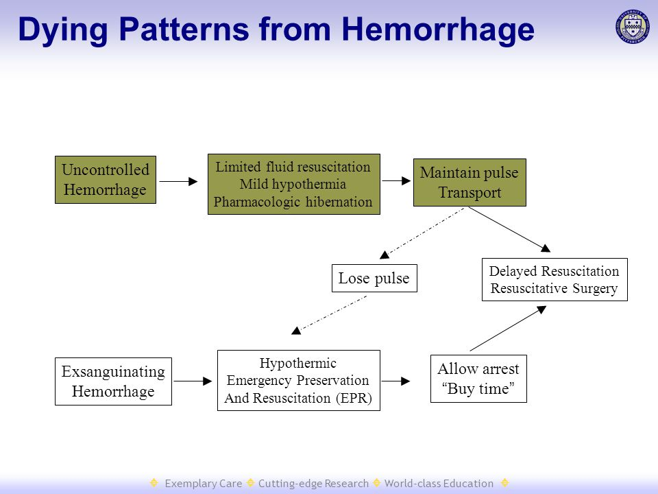  Exemplary Care  Cutting-edge Research  World-class Education  Dying Patterns from Hemorrhage Uncontrolled Hemorrhage Exsanguinating Hemorrhage Hy