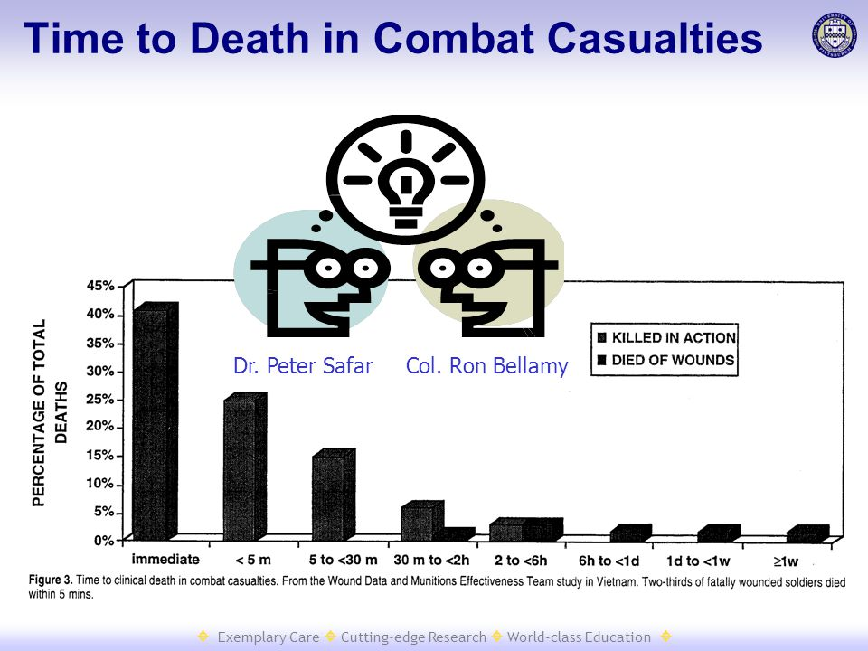  Exemplary Care  Cutting-edge Research  World-class Education  Dr. Peter SafarCol. Ron Bellamy Time to Death in Combat Casualties