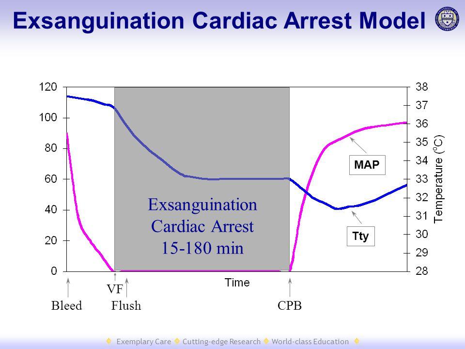  Exemplary Care  Cutting-edge Research  World-class Education  Exsanguination Cardiac Arrest Model Exsanguination Cardiac Arrest 15-180 min Bleed