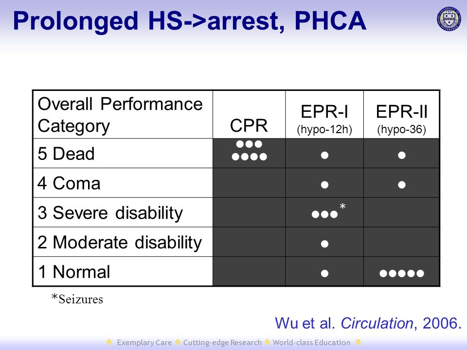  Exemplary Care  Cutting-edge Research  World-class Education  Prolonged HS->arrest, PHCA Overall Performance CategoryCPR EPR-I (hypo-12h) EPR-II (hypo-36) 5 Dead    4 Coma  3 Severe disability  2 Moderate disability  1 Normal  Wu et al.