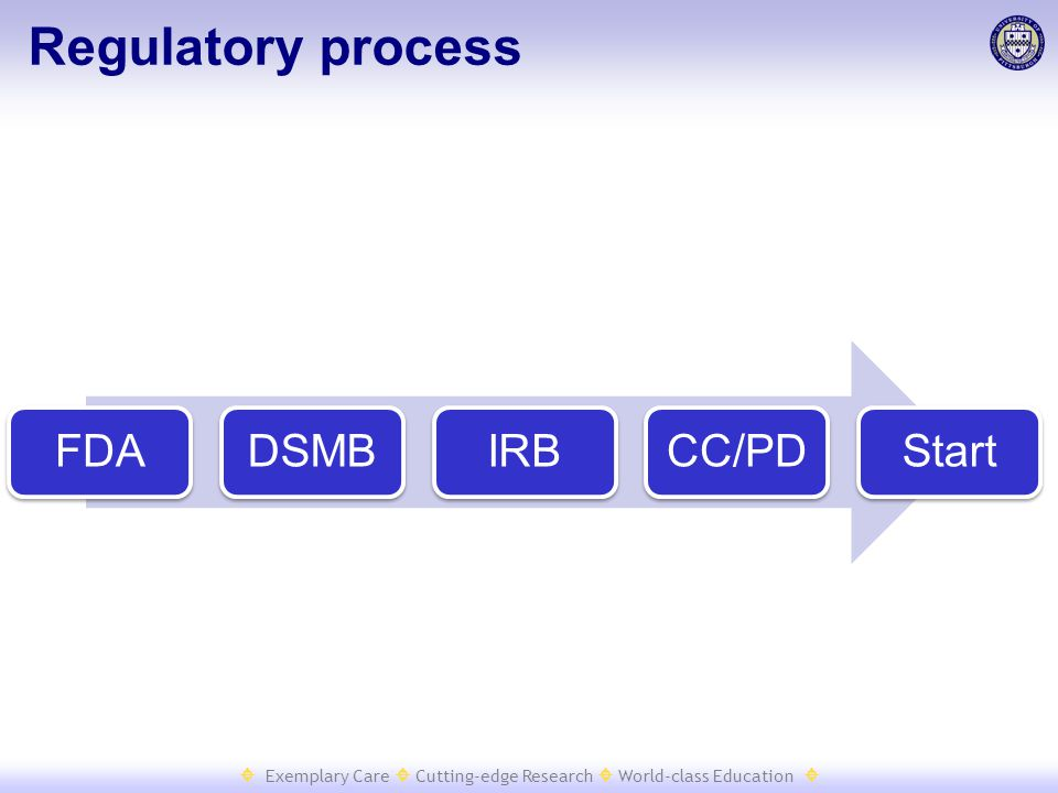  Exemplary Care  Cutting-edge Research  World-class Education  FDADSMBIRBCC/PDStart Regulatory process