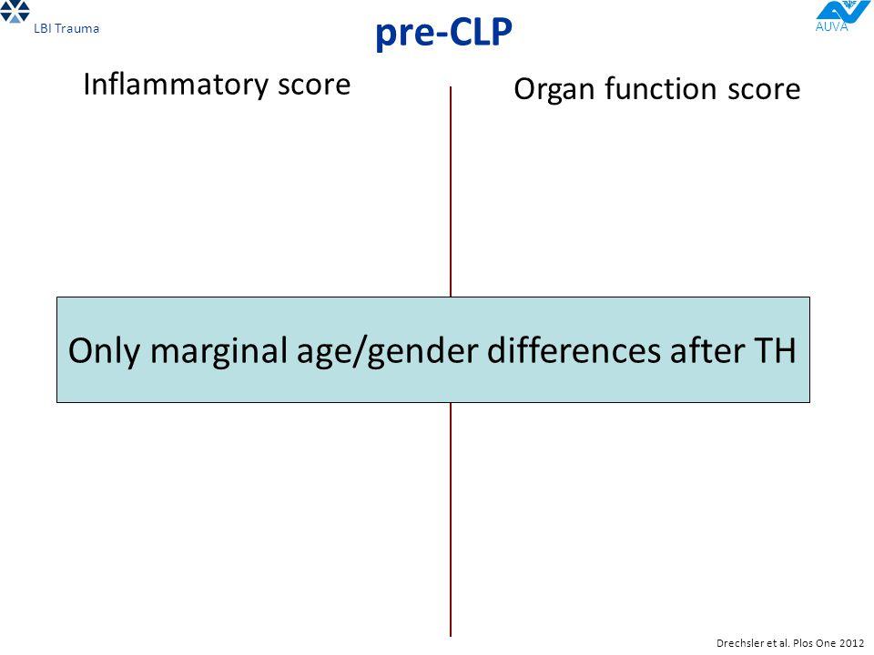 pre-CLP Inflammatory score Organ function score DIE vs.