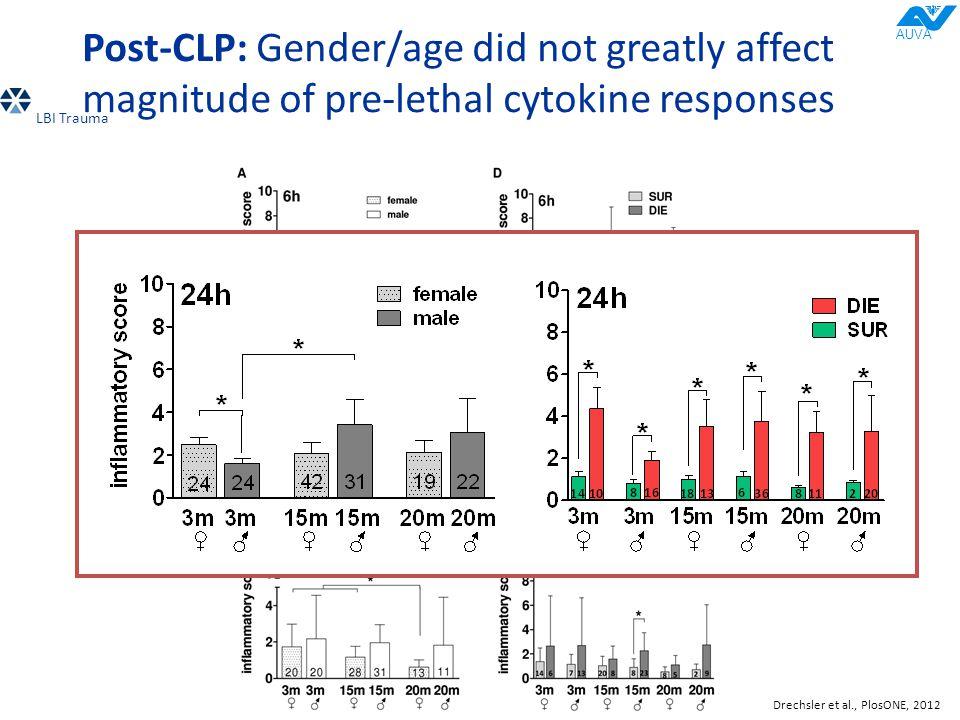 Post-CLP: Gender/age did not greatly affect magnitude of pre-lethal cytokine responses Drechsler et al., PlosONE, 2012 LBI Trauma AUVA