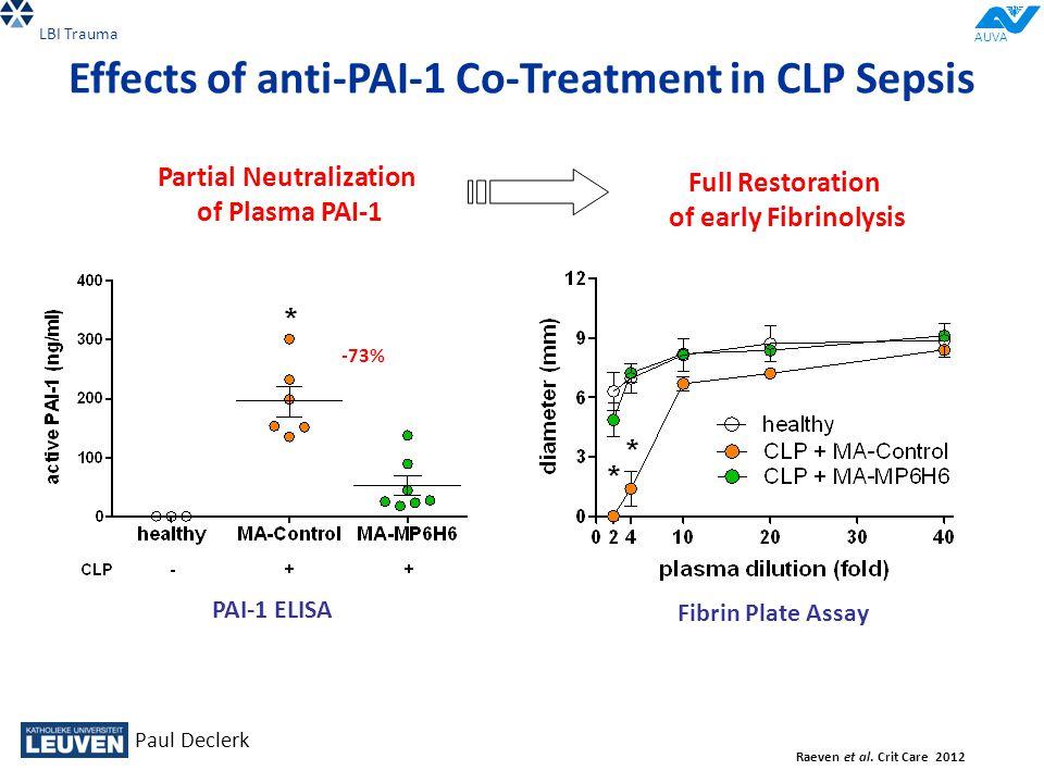 Effects of anti-PAI-1 Co-Treatment in CLP Sepsis PAI-1 ELISA Partial Neutralization of Plasma PAI-1 -73% Fibrin Plate Assay Full Restoration of early Fibrinolysis Raeven et al.