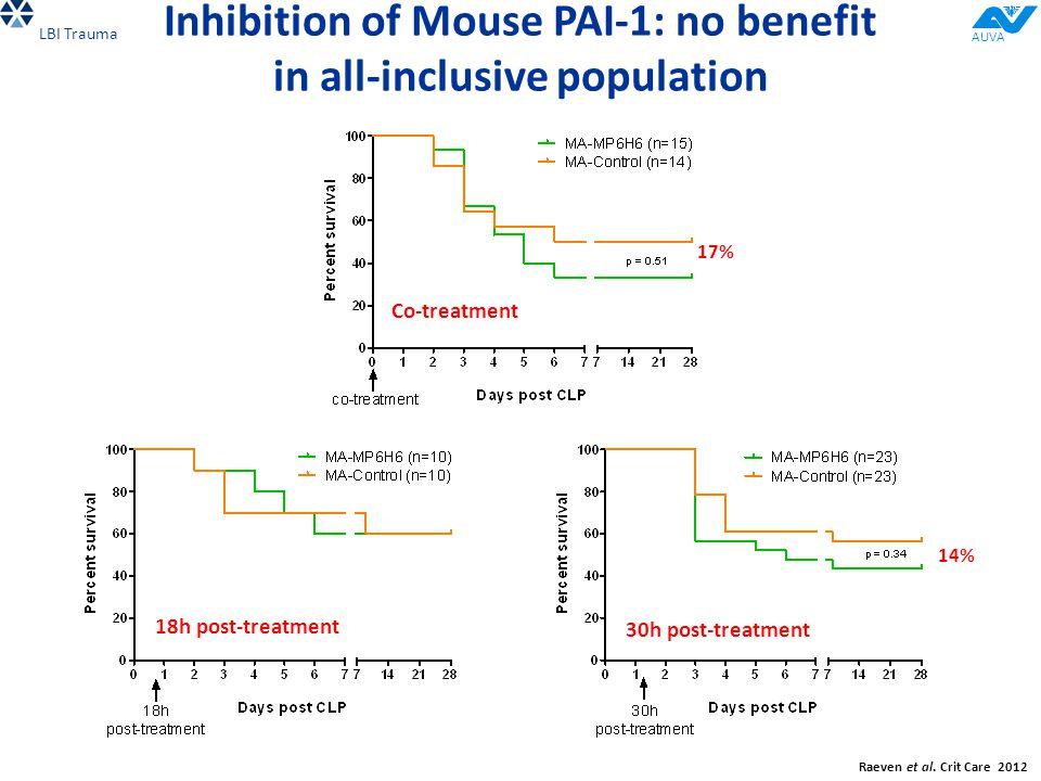 Inhibition of Mouse PAI-1: no benefit in all-inclusive population Co-treatment 18h post-treatment 30h post-treatment 17% 14% Raeven et al.