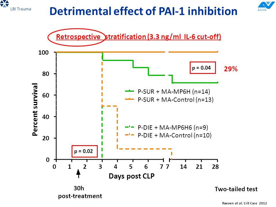 Detrimental effect of PAI-1 inhibition 29% 0 20 40 60 80 100 012345677142128 P-DIE + MA-MP6H6 (n=9) P-DIE + MA-Control (n=10) P-SUR + MA-MP6H (n=14) P-SUR + MA-Control (n=13) p = 0.02 p = 0.04 30h post-treatment Days post CLP Percent survival Two-tailed test Retrospective stratification (3.3 ng/ml IL-6 cut-off) Raeven et al.