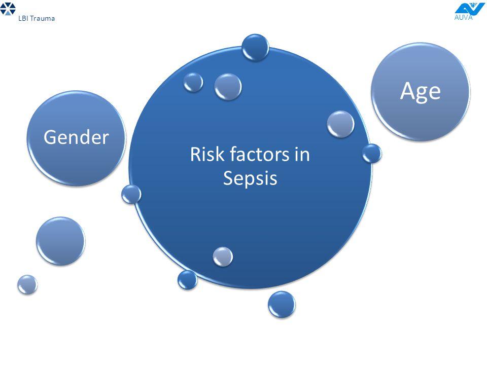 Risk factors in Sepsis Gender Age LBI Trauma AUVA