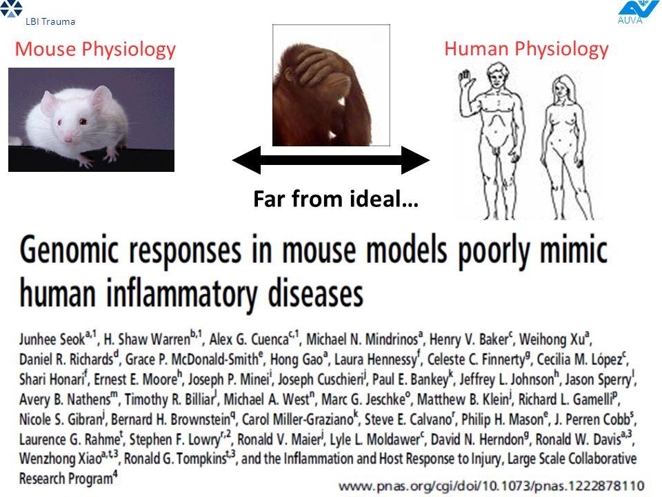 LBI Trauma AUVA Human Physiology .