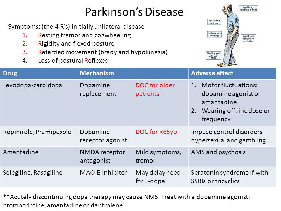 DrugMechanismAdverse effect Levodopa-carbidopaDopamine replacement DOC for older patients 1.Motor fluctuations: dopamine agonist or amantadine 2.Wearing off: inc dose or frequency Ropinirole, PramipexoleDopamine receptor agonist DOC for <65yoImpuse control disorders- hypersexual and gambling AmantadineNMDA receptor antagonist Mild symptoms, tremor AMS and psychosis Selegiline, RasagilineMAO-B inhibitorMay delay need for L-dopa Seratonin syndrome if with SSRIs or tricyclics **Acutely discontinuing dopa therapy may cause NMS.