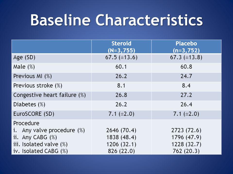 BaselineCharacteristics Baseline Characteristics Steroid (N=3,755) Placebo (n=3,752) Age (SD)67.5 (±13.6)67.3 (±13.8) Male (%)60.160.8 Previous MI (%)26.224.7 Previous stroke (%)8.18.4 Congestive heart failure (%)26.827.2 Diabetes (%)26.226.4 EuroSCORE (SD)7.1 (±2.0) Procedure i.Any valve procedure (%) ii.Any CABG (%) iii.Isolated valve (%) iv.Isolated CABG (%) 2646 (70.4) 1838 (48.4) 1206 (32.1) 826 (22.0) 2723 (72.6) 1796 (47.9) 1228 (32.7) 762 (20.3)