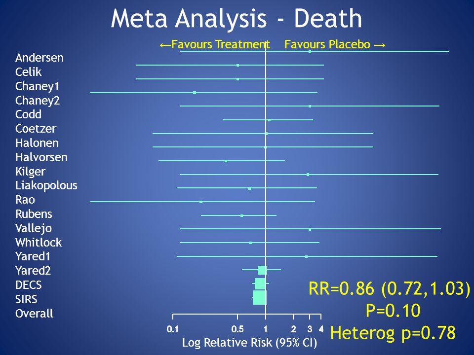 Meta Analysis - Death Log Relative Risk (95% CI) Andersen Celik Chaney1 Chaney2 Codd Coetzer Halonen Halvorsen Kilger Liakopolous Rao Rubens Vallejo Whitlock Yared1 Yared2 DECS SIRS Overall RR=0.86 (0.72,1.03) P=0.10 Heterog p=0.78 ← Favours Treatment Favours Placebo →