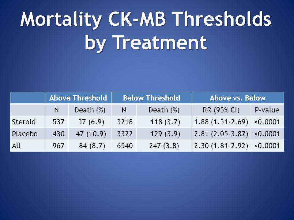 MortalityCK-MB Thresholds by Treatment Mortality CK-MB Thresholds by Treatment Above ThresholdBelow ThresholdAbove vs.