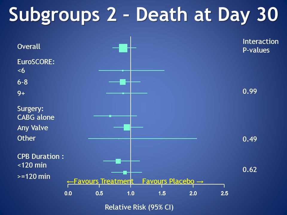 Relative Risk (95% CI) Subgroups 2 – Death at Day 30 Overall EuroSCORE: <6 6-8 9+ Surgery: CABG alone Any Valve Other CPB Duration : <120 min >=120 min Interaction P-values 0.99 0.49 0.62 ← Favours Treatment Favours Placebo →