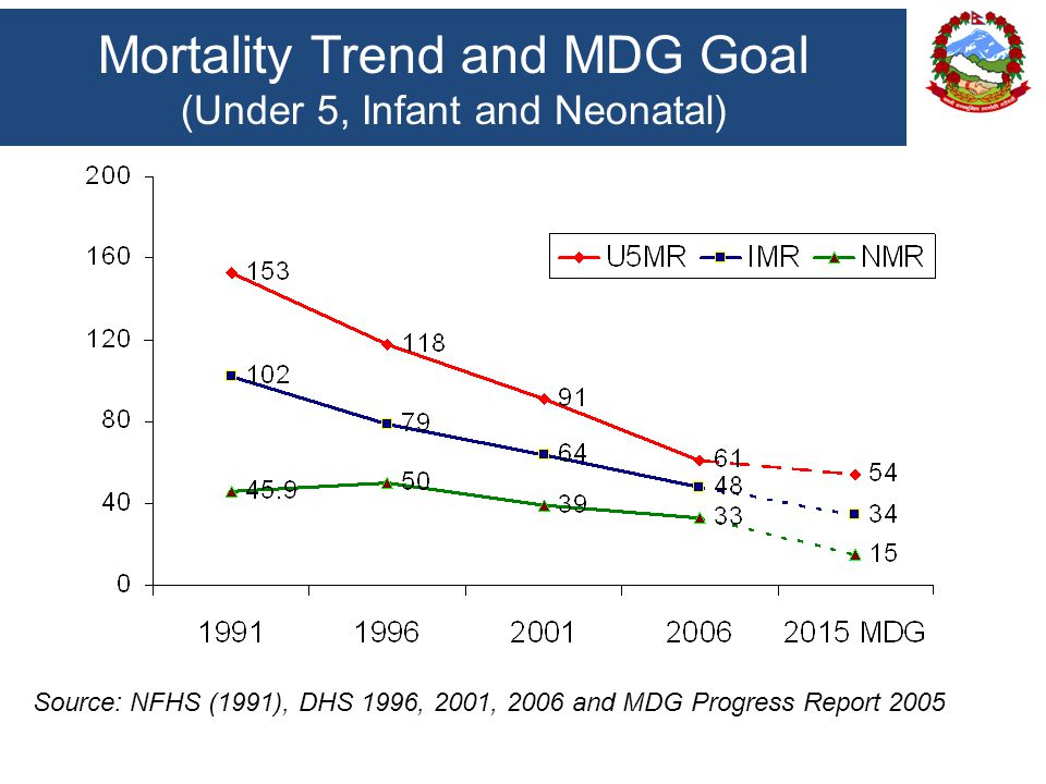 Mortality Trend and MDG Goal (Under 5, Infant and Neonatal) Source: NFHS (1991), DHS 1996, 2001, 2006 and MDG Progress Report 2005