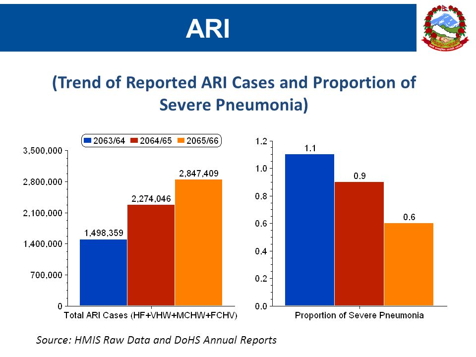 ARI (Trend of Reported ARI Cases and Proportion of Severe Pneumonia) Source: HMIS Raw Data and DoHS Annual Reports
