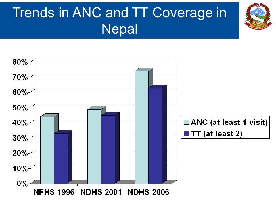 Trends in ANC and TT Coverage in Nepal