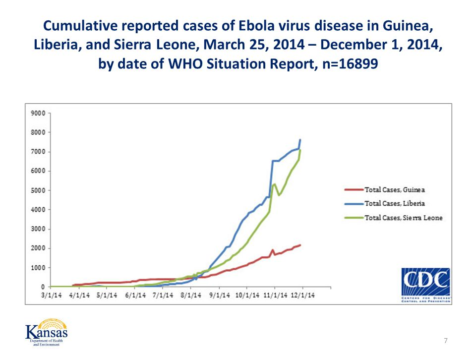 Cumulative reported cases of Ebola virus disease in Guinea, Liberia, and Sierra Leone, March 25, 2014 – December 1, 2014, by date of WHO Situation Report, n=16899 7